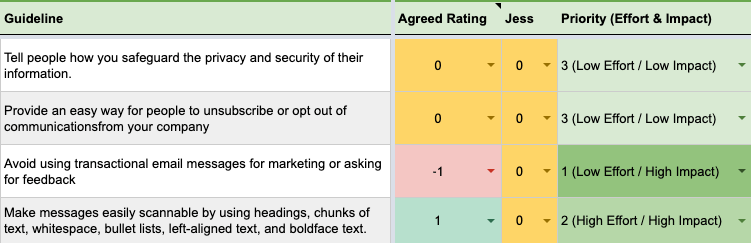 spreadsheet with columns listing the guideline being evaluated, the rating from -1 to 1, and the priority as defined by effort and impact